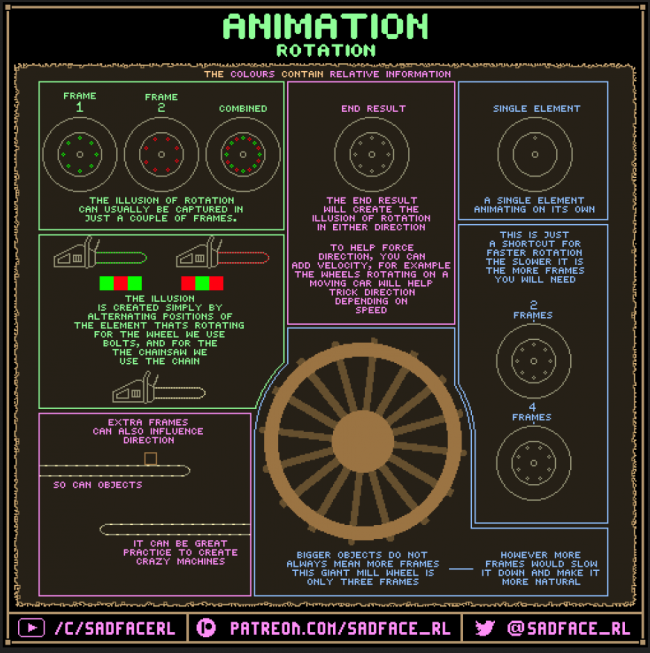 Rotation Animation